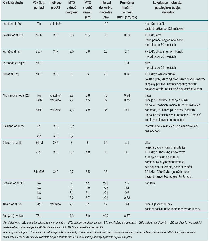 Klinické a radiografické parametry malých tumorů ledviny, u nichž došlo během sledování k progresi do vzniku metastáz.