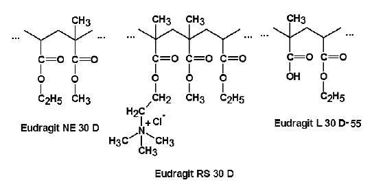 Strukturní vzorce Eudragitu NE 30 D, RS 30 D a L 30 D-55 <sup>30)</sup>