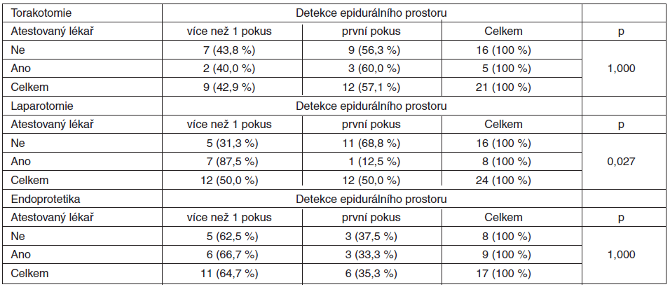 Vliv atestace na počet pokusů potřebných pro detekci epidurálního prostoru v jednotlivých sledovaných skupinách