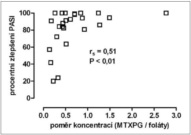 závislost procentního zlepšení skóre PASI v 26. týdnu na hodnotě poměru koncentrací polyglutamátů MTX v erytrocytech a folátů v krvi (průměr hodnot poměru v 16. a 26. týdnu)