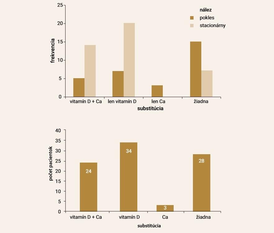 a graf 4. Počet pacientok, ktoré užívali odporúčanú liečbu Ca s vitamínom D
