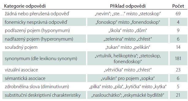 Lexikální analýza kategorií, příklady alternativních odpovědí a jejich absolutní četnost u KS (z celkového počtu 3 840 odpovědí).
