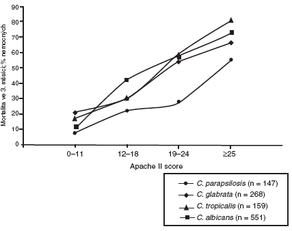 Mortalita podle APACHE II skóre 3 měsíce po prvním záchytu kandidy v hemokultuře Pro malý celkový počet nejsou do grafu zavzaty děti. Je patrné, že nejvyšší mortalita je při průkazu C. albicans a C. glabrata [podle 47].