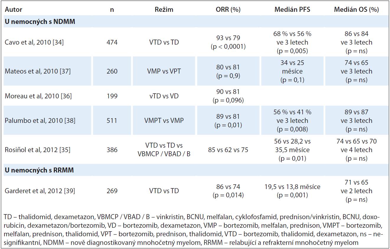 Kombinované režimy s thalidomidem a bortezomibem (klinické studie fáze III).