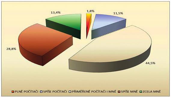 Komu se VPL při vyšetření věnuje více? (n = 1841)