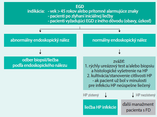 Schéma 3. Postup v prípade indikovanej ezofagogastroduodenoskopie [7]