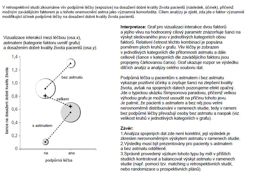 Příklad 1. Ukázka grafického zobrazení Simpsonova paradoxu na příkladu faktoru modifikujícího účinek se dvěma kategoriemi.