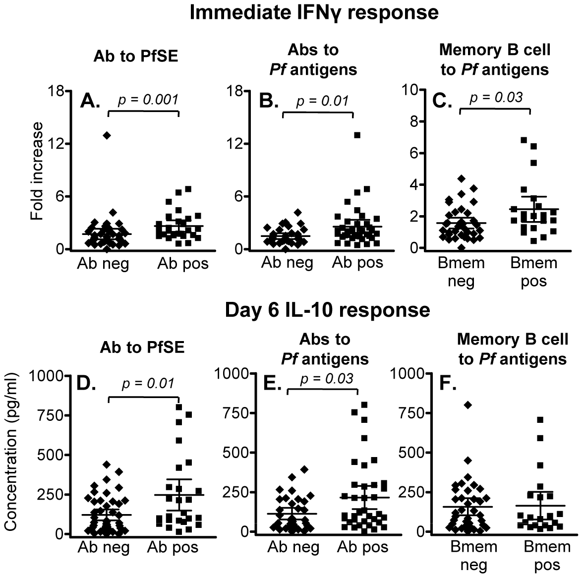 Association between memory T cell responses and humoral immunity to malaria.