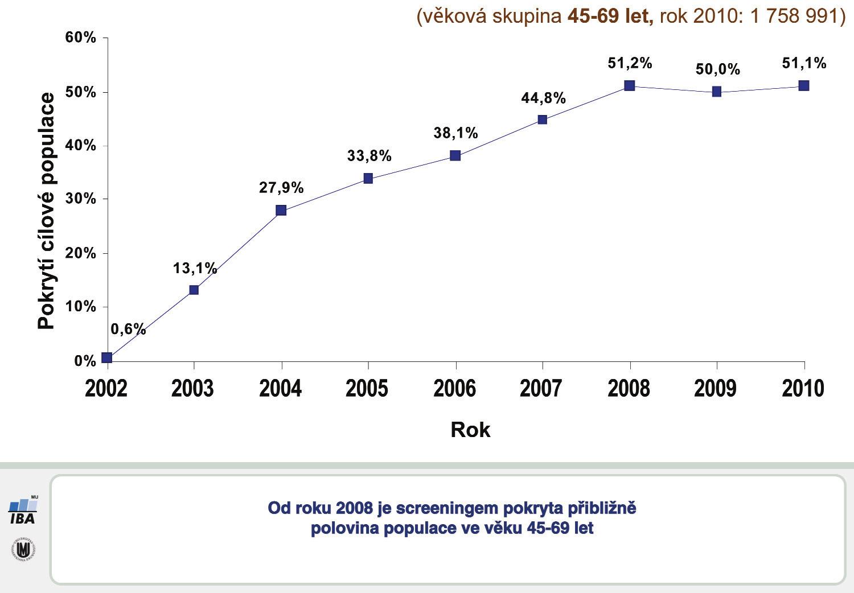 Vývoj pokrytí mamografickým screeningem Graph 3: Mammographic screening participation rates