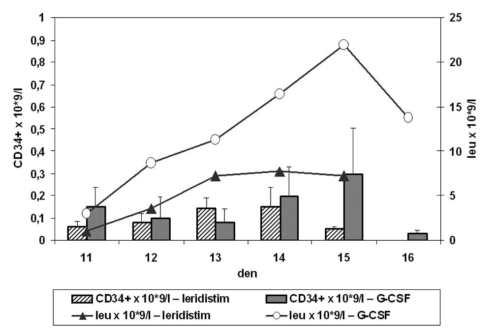 Absolutní počty CD34+ buněk a leukocytů v periferní krvi jako funkce času od zahájení aplikace leridistimu a G-CSF u pacientů se stimulačním režimem chemoterapie (CD34+ × 109/l – absolutní hodnota CD34+ buněk v periferní krvi, leu – absolutní hodnota leukocytů; časová osa – den 11–16 stimulace)