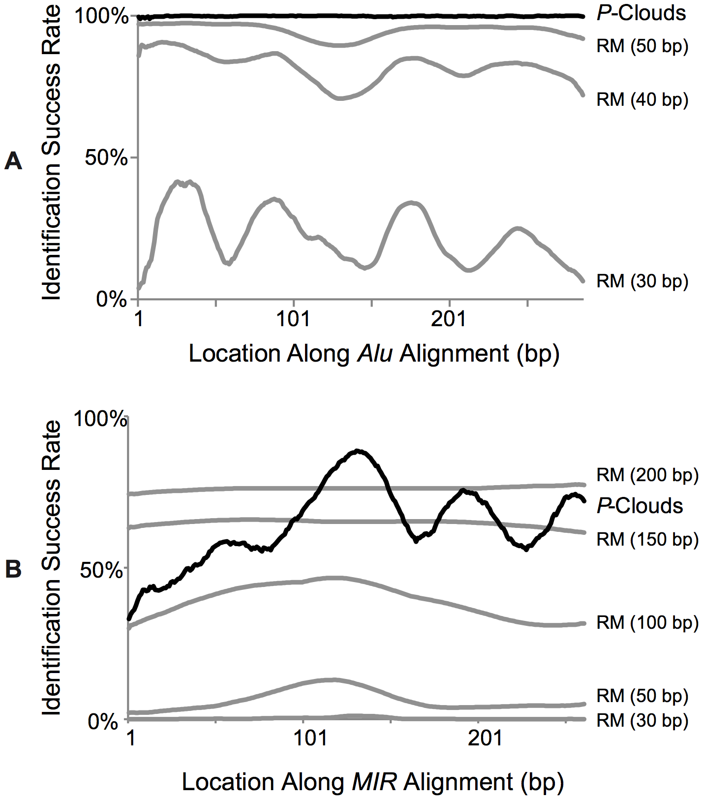 Percent detection success for fragments of known full-length <i>SINE</i> elements.