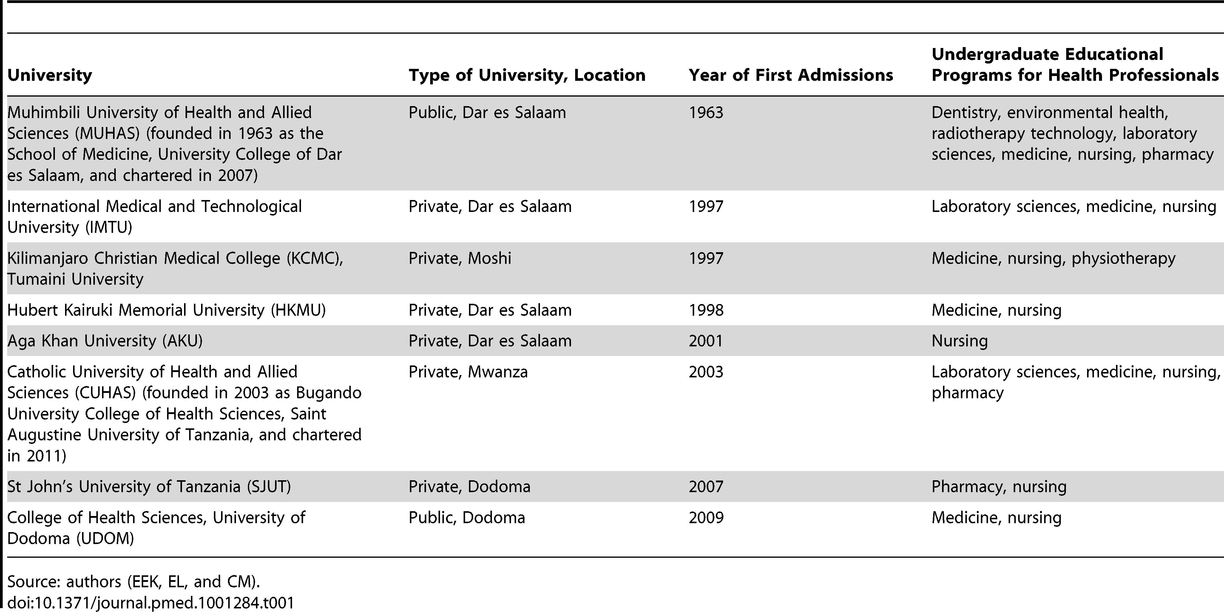 Universities graduating health professionals in Tanzania.