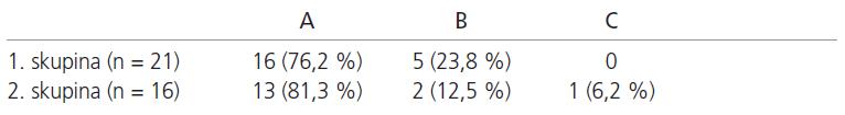 Hodnocení mezitělové fúze průměrně 2 roky po stabilizaci (A – jistá fúze, B – pravděpodobná fúze, C – pseudoartróza).
