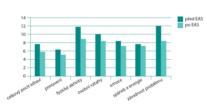 Vyhodnocení dotazníku King's Health Questionnaire (KHQ) Graph 1. King's Health Questionnaire (KHQ) evaluation