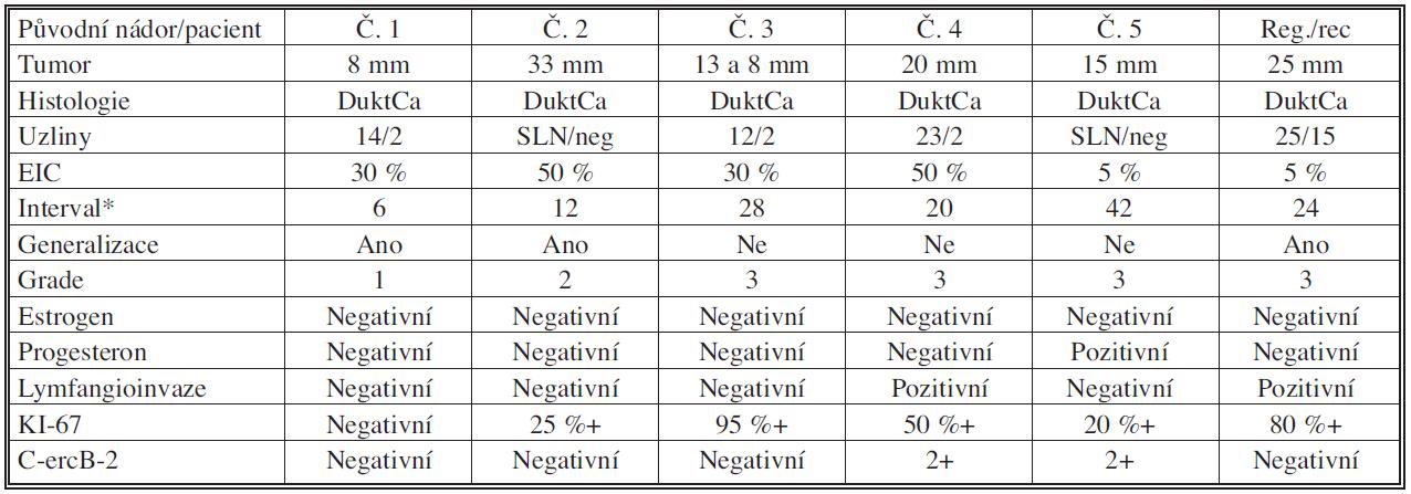 Klinicko-patologická charakteristika lokoregionálních recidiv u 6 pacientek Tab. 3. Clinicophatological characteristics of locoregional recurrence in 6 patients