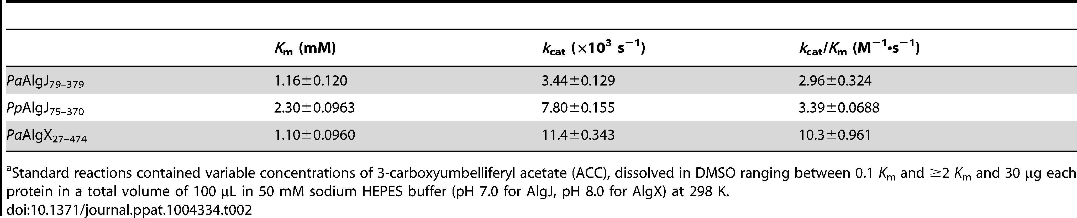 Summary of kinetic parameters<em class=&quot;ref&quot;>a</em>.