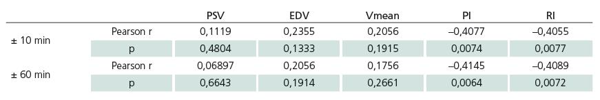 Výsledky korelační analýzy mezi PbtO<sub>2</sub> a parametry TCD pro intervaly ± 10 min a ± 60 min. Signifikantní je korelace PbtO<sub>2</sub> s PI a RI v obou časových intervalech. U ostatních parametrů TCD (PSV, EDV, Vmean) korelace signifikantní není ani v jednom časovém intervalu.