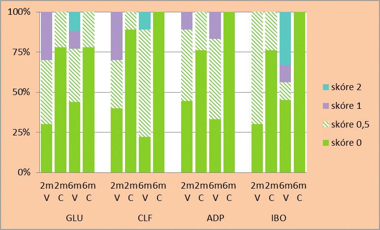 Relativní četnost jednotlivých hodnot skóre průniku indikačního barviva (v %) rozhraním mezi zubními tkáněmi a kompozitními výplněmi zhotovenými s různými adhezivními systémy po expozici ústní vodě Corsodyl (C) v porovnání s expozicí destilované vodě (V) po dobu 2 a 6 měsíců: a) sklovinný, b) dentinový okraj výplní