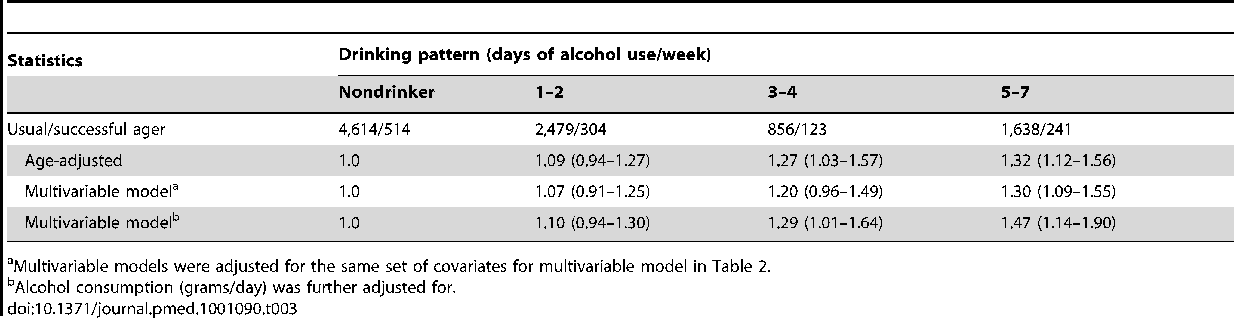 ORs (95% CI) of successful ageing among women surviving to age 70 y or older, according to drinking pattern at midlife (in 1986) in the NHS.