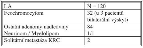 Laparoskopická adrenalektomie 2006–2009 – charakter nádorů Tab. 3. Laparoscopic adrenalectomy 2006–2009 – tumors characteristics