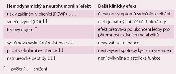 Klinický a hemodynamický efekt levosimendanu.