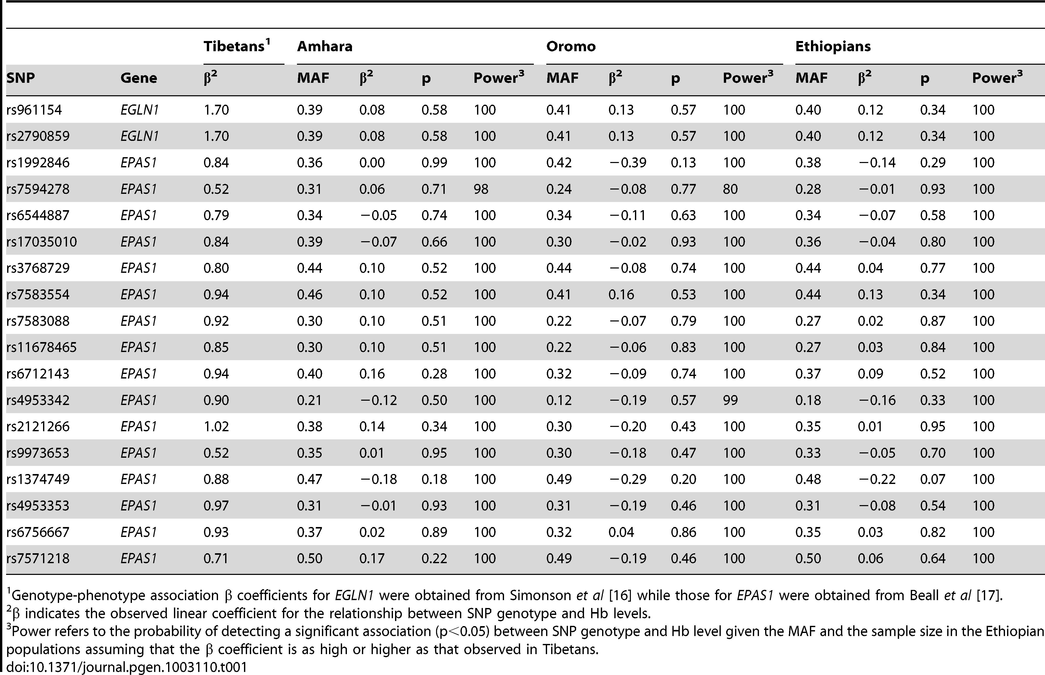 Association test of Tibetan <i>EGLN1</i> and <i>EPAS1</i> SNPs within Amhara, Oromo, and combined Ethiopians.
