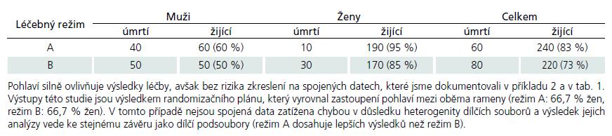 Číselný příklad dokumentující výsledky prospektivní studie kontrolující srovnatelnost jejích ramen v četnosti pohlaví pacientů (dle práce Baker a Kramer, 2001).