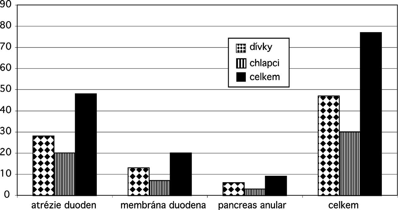 Rozdělení poruch průchodnosti duodenem podle pohlaví