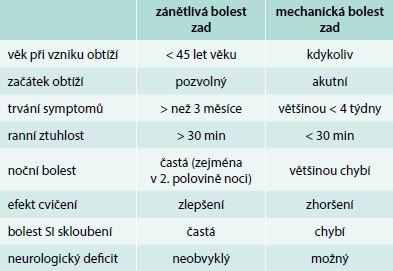 Rozdílná charakteristika zánětlivé a mechanické bolesti zad. Upraveno dle [30].