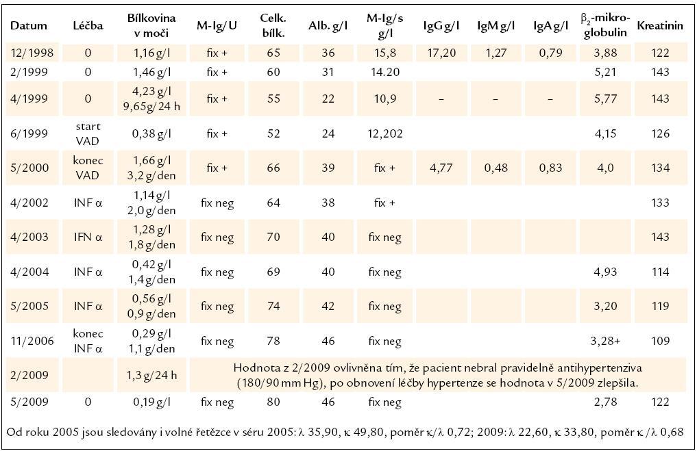"""Základní laboratorní hodnoty. Vzhledem k tomu, že ne vždy se podařilo získat moč za 24 hod, uvádíme odpad bílkoviny v moči v g/l i g/24 hod, tak, jak jsme je obdrželi. Tabulka dokumentuje snížení koncentrace monoklonálního imunoglobulinu po léčbě na nekvantifikovatelné hodnoty, ale ještě s pozitivní imunofixační elektroforézou, značené jako """"Fix +"""" a pozdější další pokles koncentrace monoklonálního imunoglobulinu pod detekční citlivost imunofixační elektroforézy, značeno jako """"Fix neg""""."""