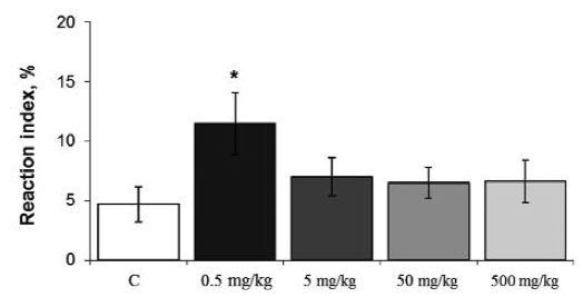 Fig. 2. Effect of different doses of Ganoderma lucidum on reaction index in normal mice: C – control mice