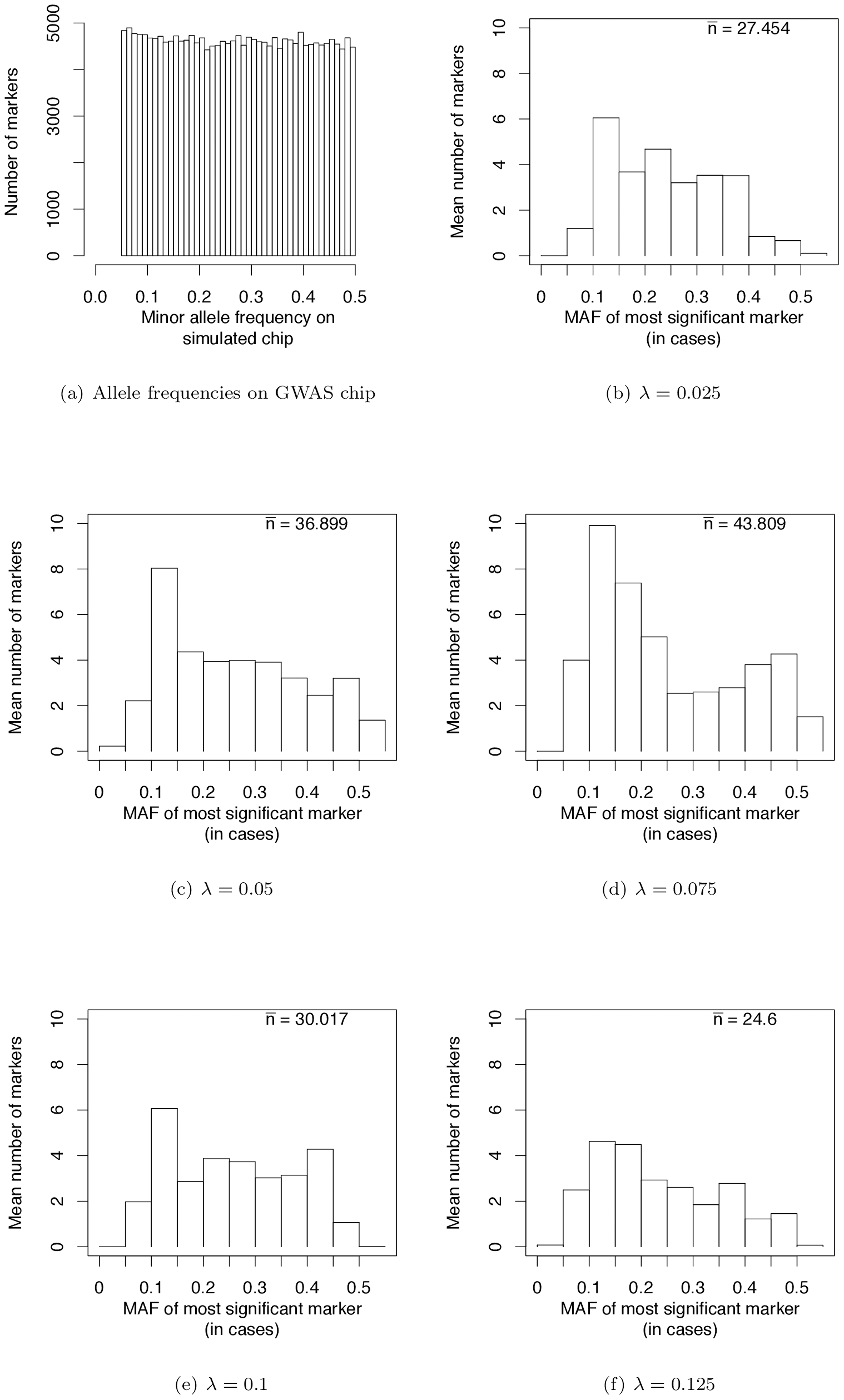 Frequencies of most significant markers (based on the logistic regression test) in GWAS based on genotyping panels of previously ascertained SNPs.