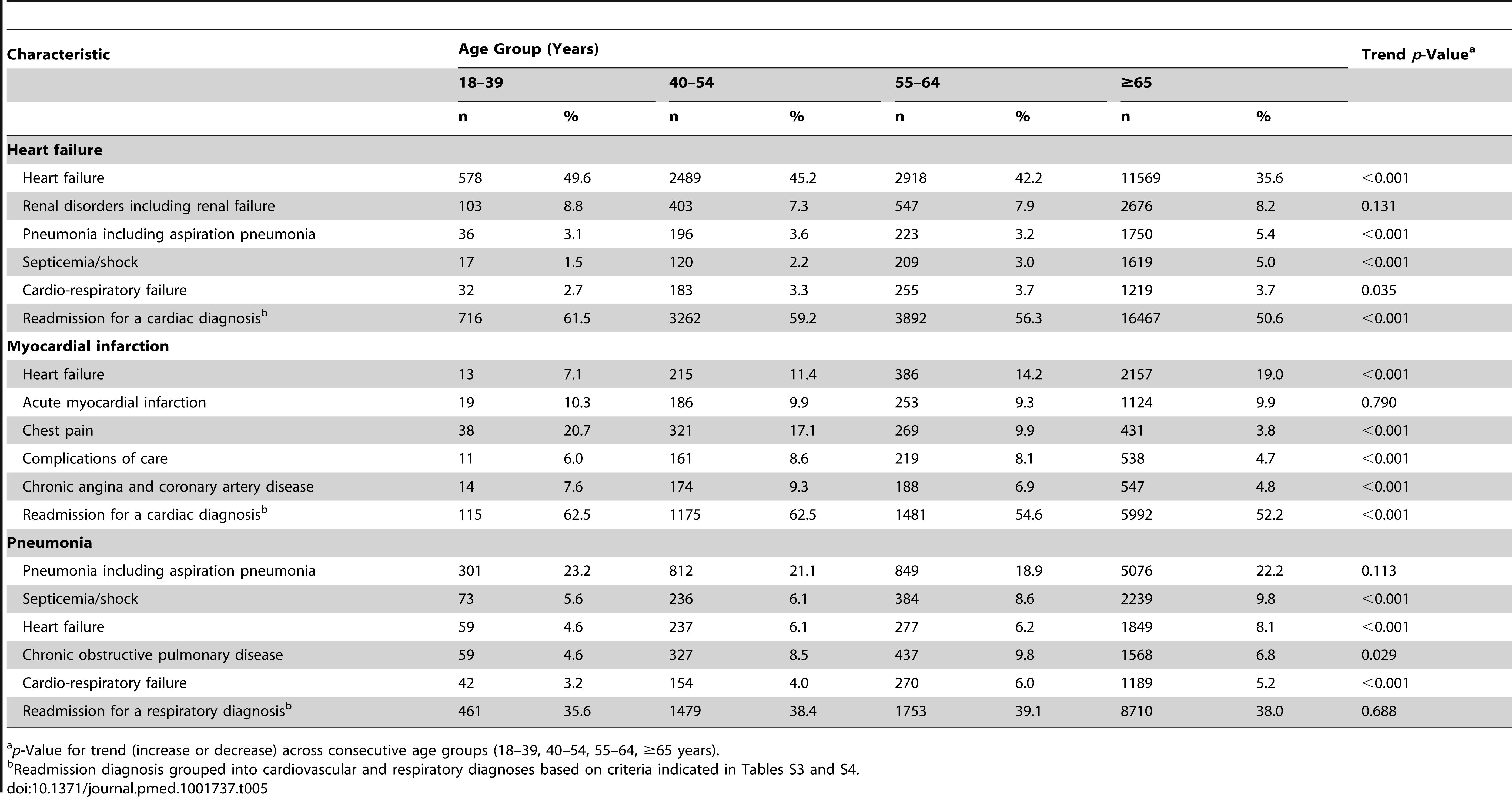Principal diagnosis at readmission by age group for HF, AMI, and pneumonia.