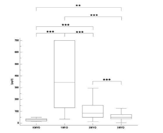 Fig. 5. MYO concentrations in the control group (K) and in the infarct patients in the first day (1), second day (2) and after four or five days (3). (<sup>*</sup> p<0.05, <sup>**</sup> p<0.01, <sup>***</sup> p<0.001).