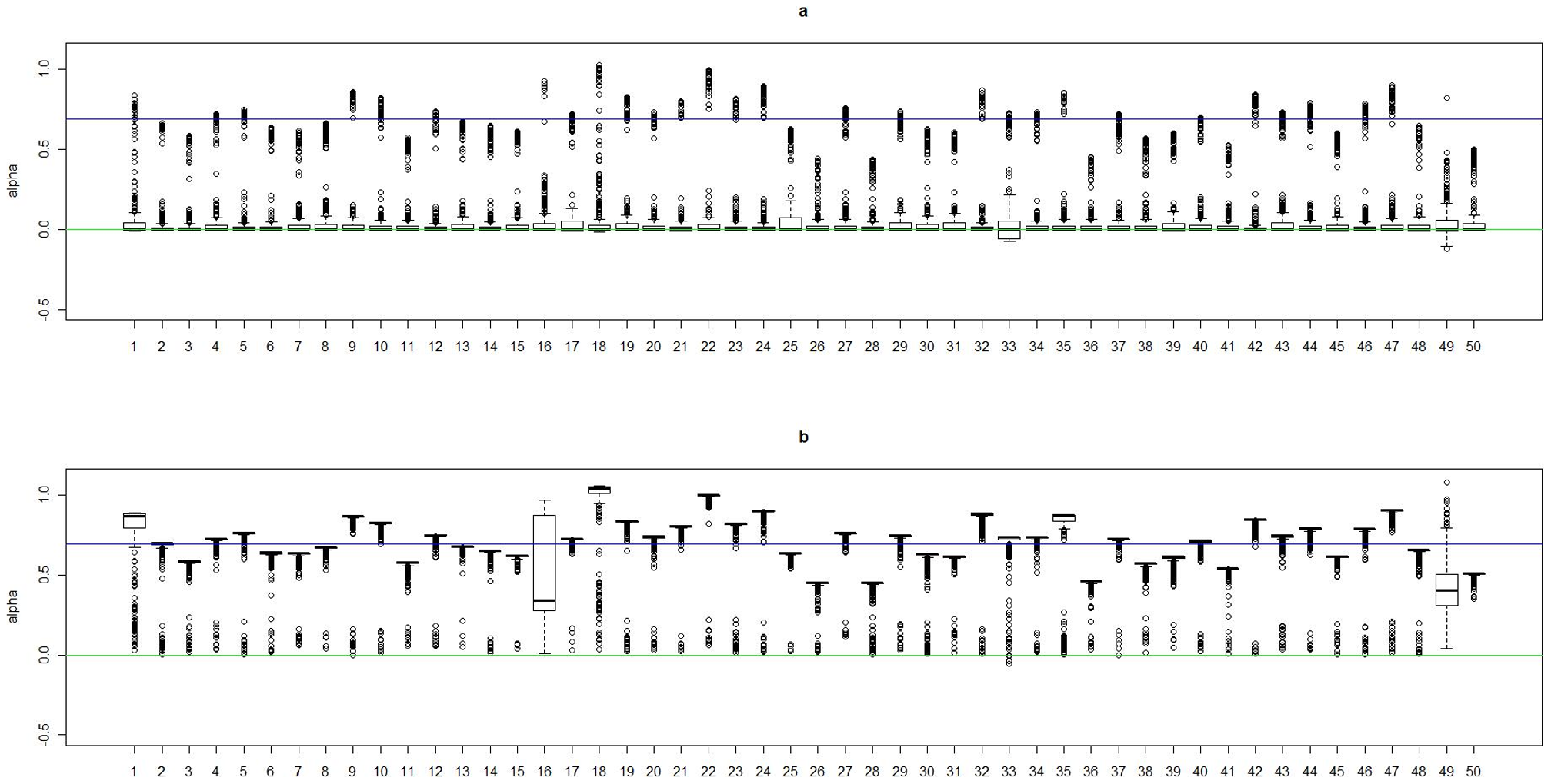 Boxplots of the posterior medians of the intercept () for subjects within each true cluster from each of 50 datasets simulated under the model .