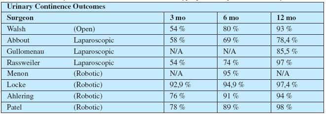 Srovnání výsledků kontinence v závislosti na typu použité operační techniky