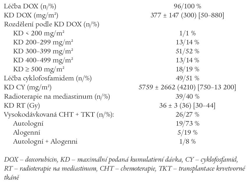 Charakteristika onkologické léčby hodnoceného souboru.