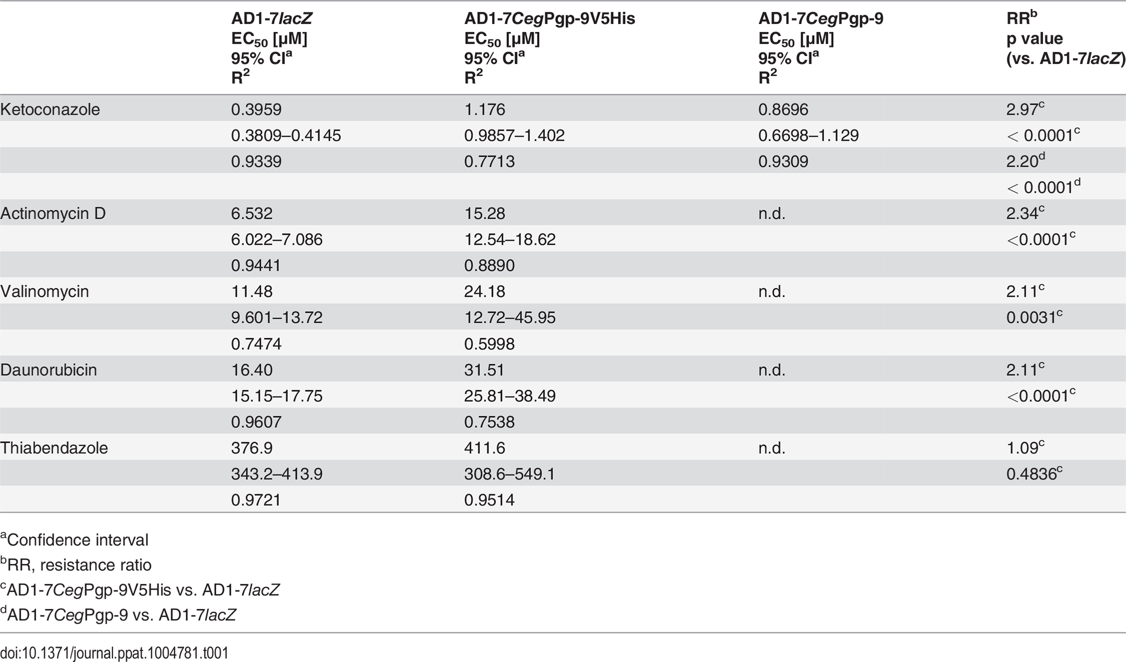 EC<sub>50</sub> values of AD1-7 yeast strains with or without expression of <i>C</i>. <i>elongatus</i> Pgp-9.