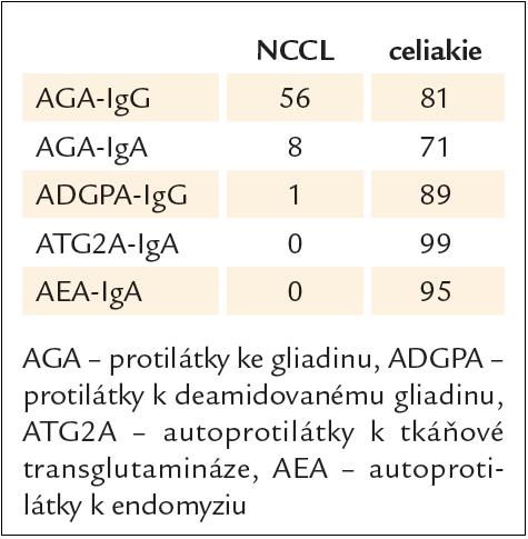 Pozitivita sérologických testů (%) při neceliacké citlivosti na lepek (NCCL, n = 78) a při celiakii (n = 80). Podle [18].