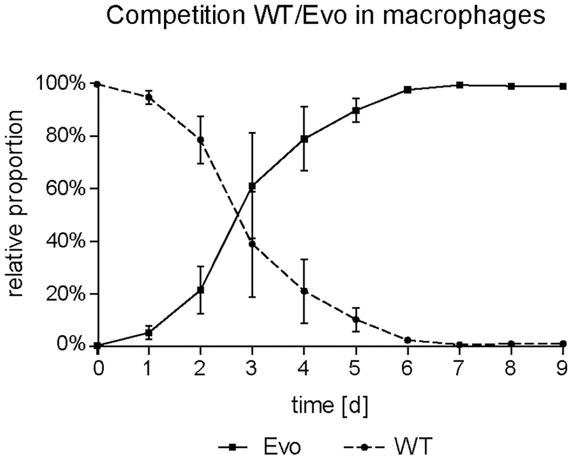 Increased fitness of the evolved strain in macrophages in direct competition.
