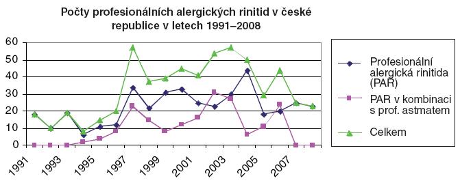Počty profesionálních alergických rinitid v České republice v letech 1991–2008