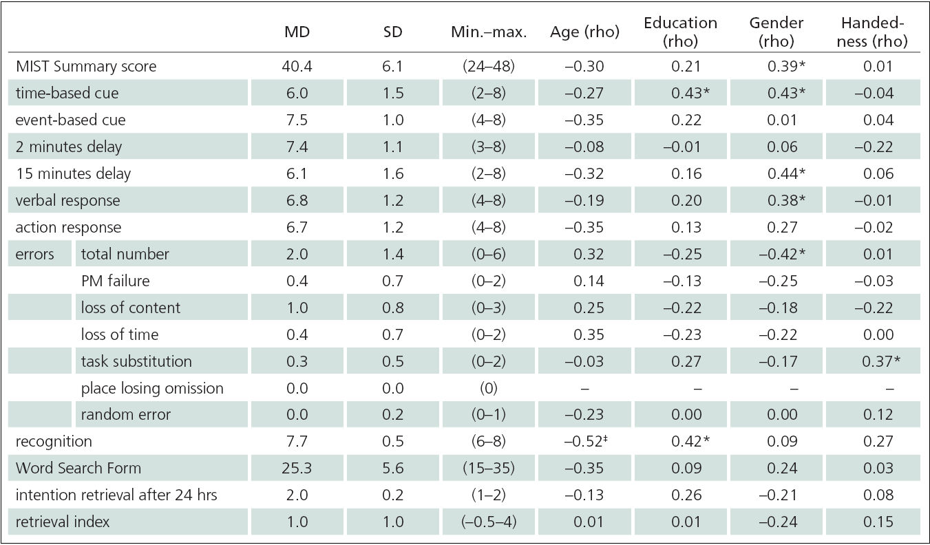 Performance characteristics on the Memory for Intentions (Screening) Test (MIST) correlated with demographic data (n = 30)