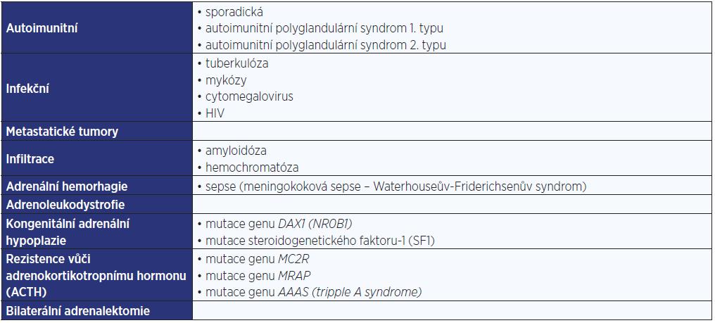 Příčiny primární adrenokortikální insuficience