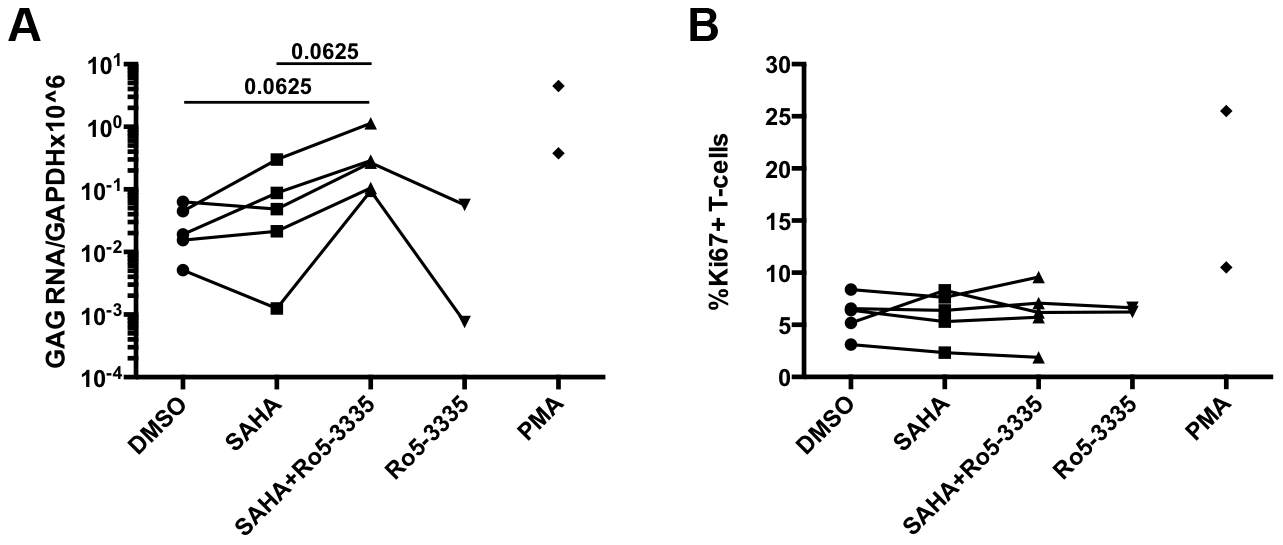 Ro5-3335 improves re-activation of HIV-1 in patient samples.