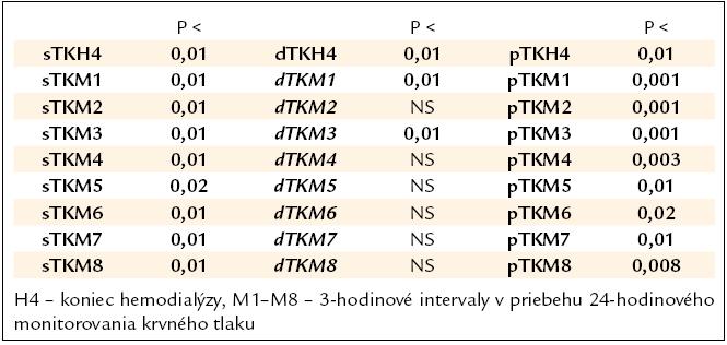 Rozdiely v systolickom (sTK), diastolickom tlaku (dTK) a pulznom tlaku (pTK) v jednotlivých časových intervaloch medzi skupinami A a B.