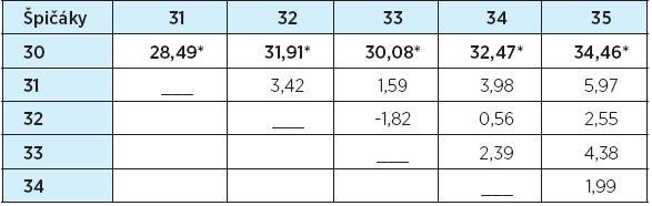 Tvary špičáků – rozdíly průměrů hodnocení (%)