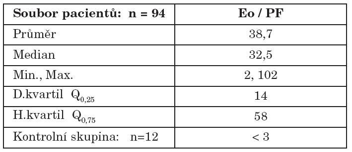 Tkáňová eozinofilie – souhrn dat.