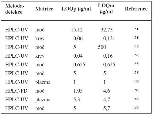 Analytické metody k fenotypizaci UGT1A1 s použitím paracetamolu