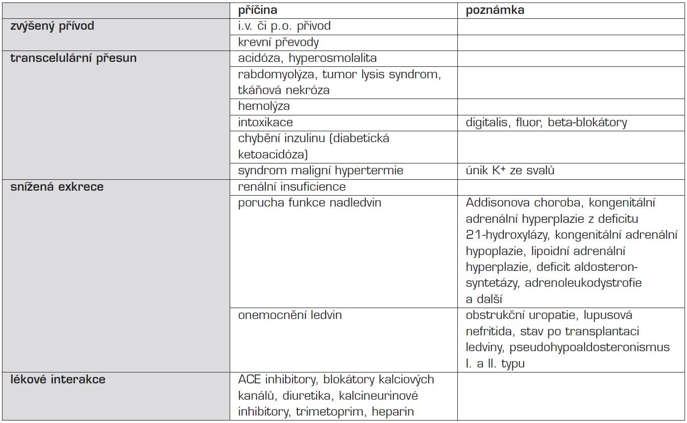 Etiologie hyperkalémie.