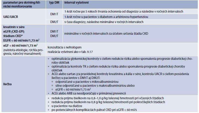 Tab. 9.16 | Štandard vyšetrení pre skríning a klinické monitorovanie diabetickej nefropatie